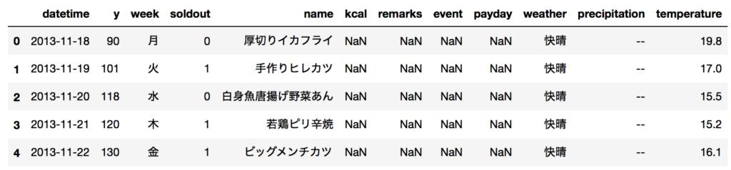 SIGNATE お弁当需要予測 データセット