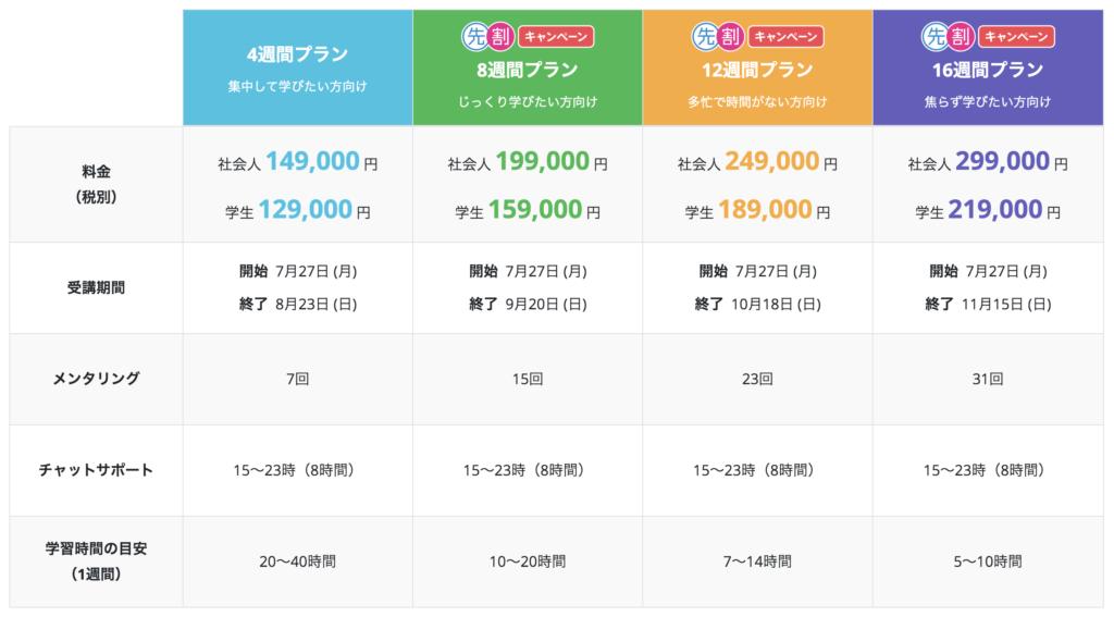 TechAcademy 料金表