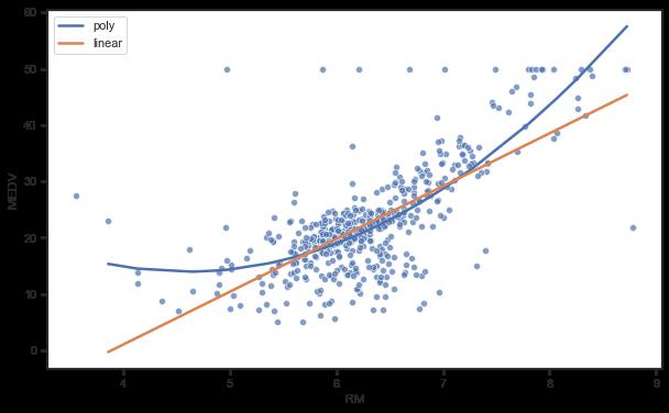 多項式モデル 結果