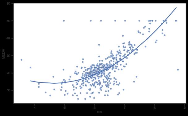 多項式モデル 予測曲線