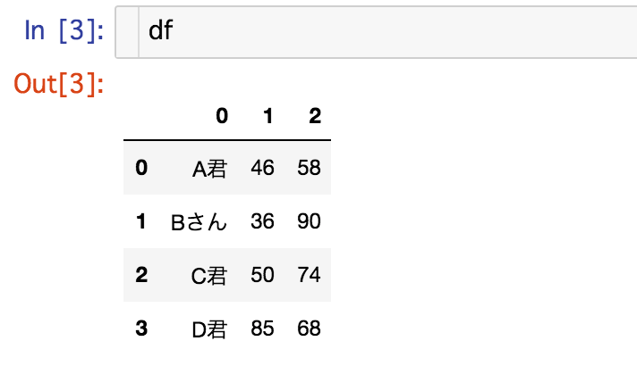panda-dataframe1