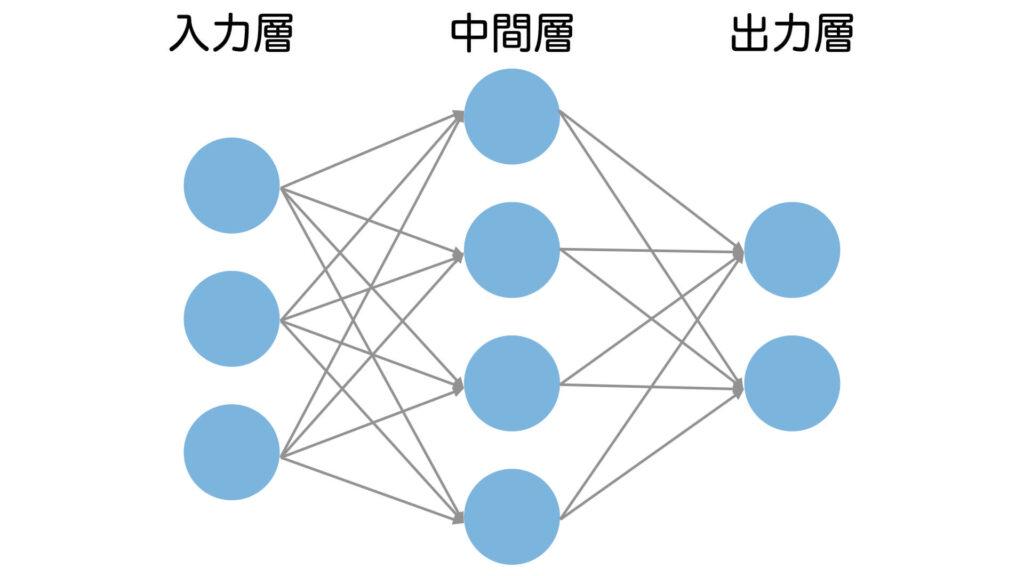ニューラルネットワーク 構造